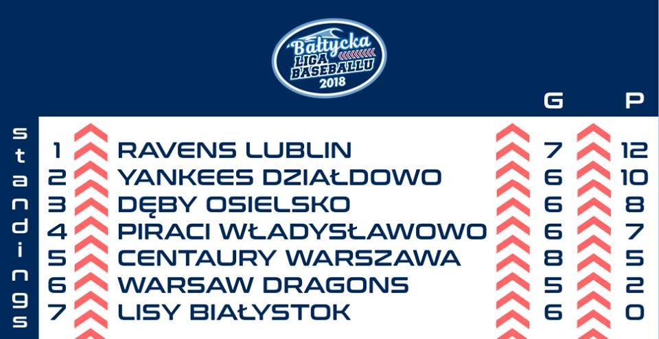 Podwójne zwycięstwo Yankees Działdowo w Bałtyckiej Lidze Baseballu.