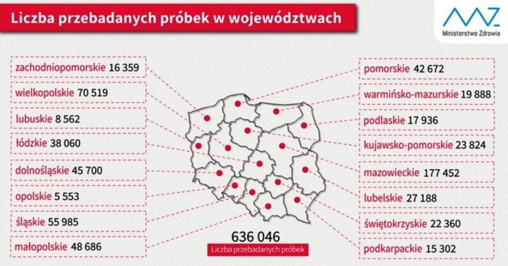 653 224 testy w całej Polsce. Sprawdź, ile wykonano ich w naszym województwie!