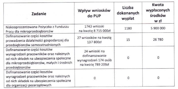 Informacja o działaniach Powiatowego Urzędu Pracy w Działdowie