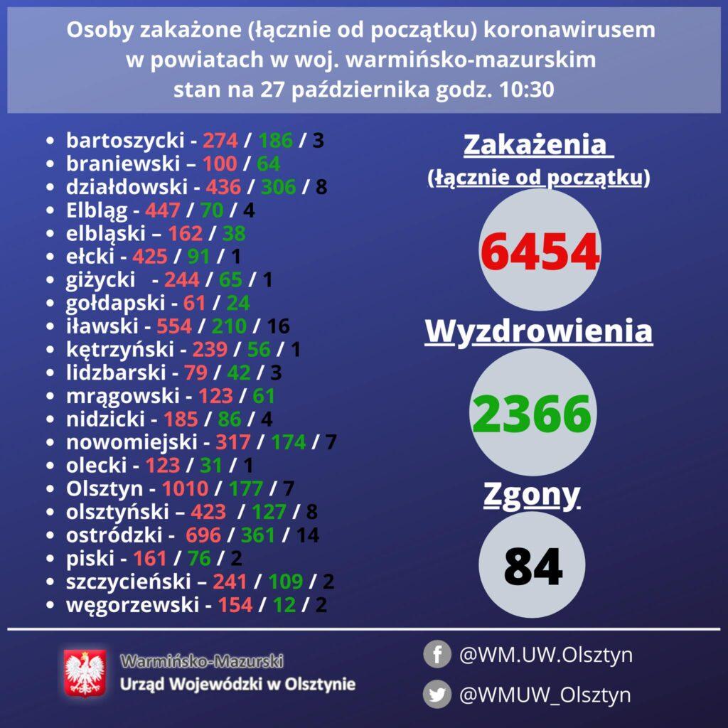 Sytuacja epidemiologiczna w powiecie działdowskim w dniu 27 października 2020 r. (strefa czerwona)
