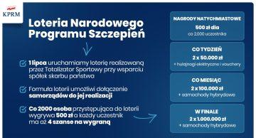 Loteria Narodowego Programu Szczepień od 1 lipca 2021 roku!