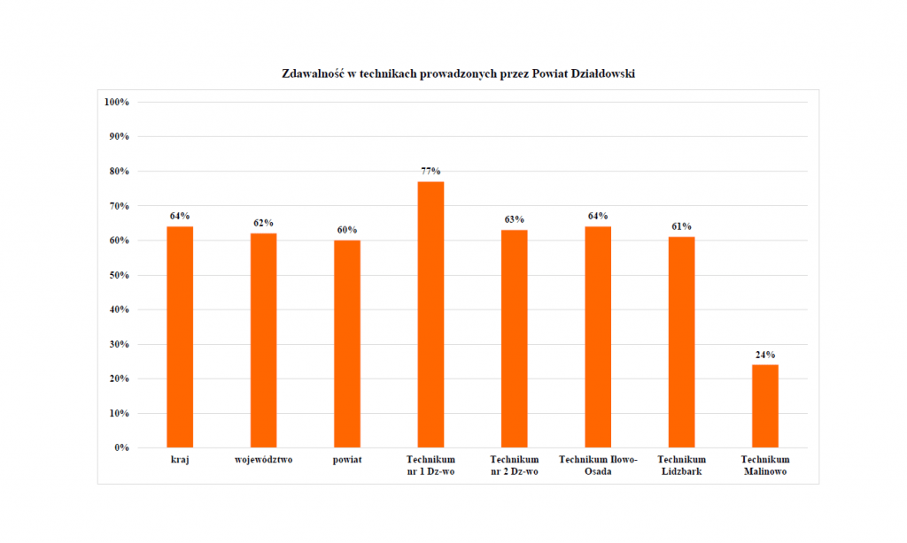 Średnia wyników maturalnych w naszych liceach wyższa niż krajowa!