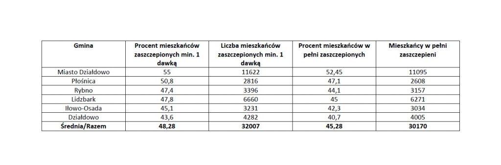 Stan szczepień przeciwko Covid-19 w powiecie działdowskim